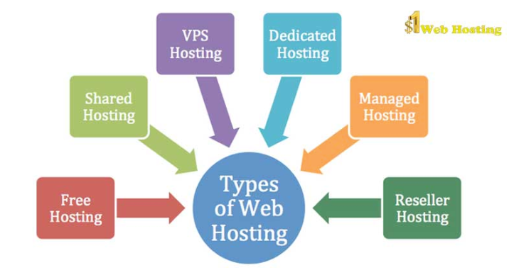best hosting plan