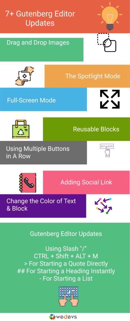 Gutenberg Editor Updates Infograph