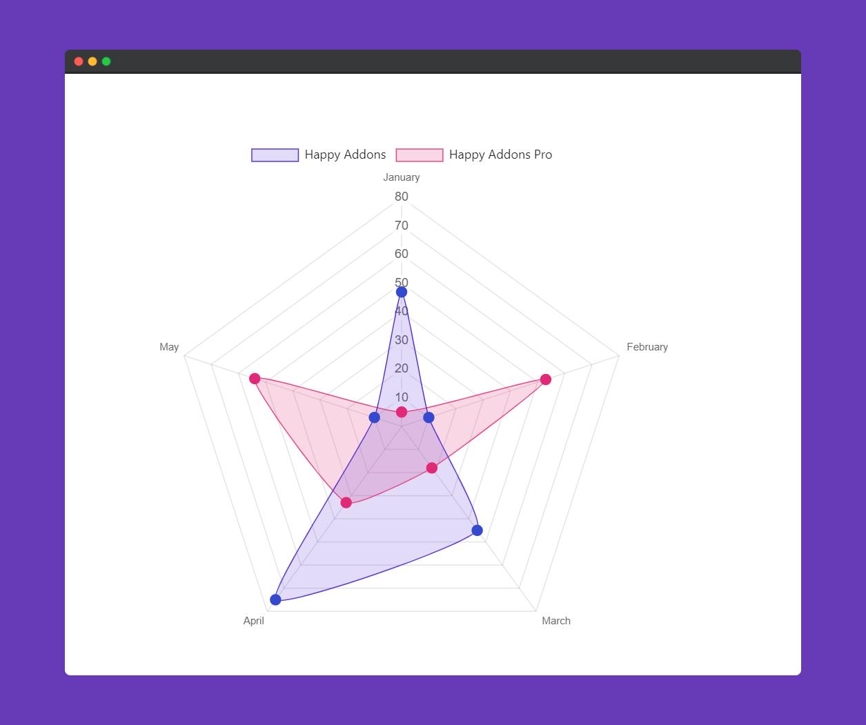 Preview radar chart widget