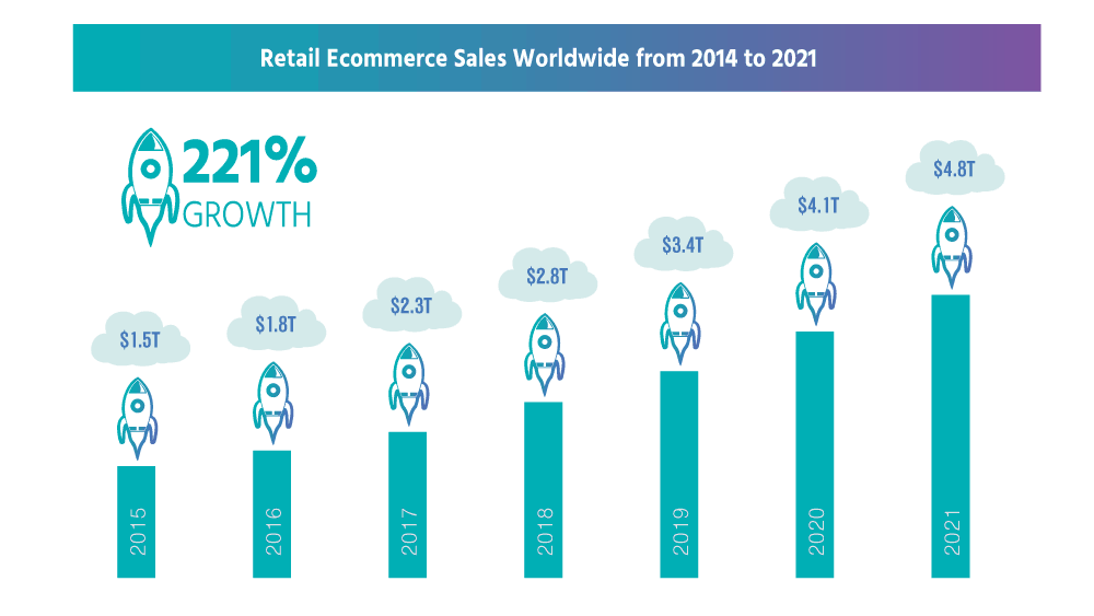 ecommerce-sales-growth