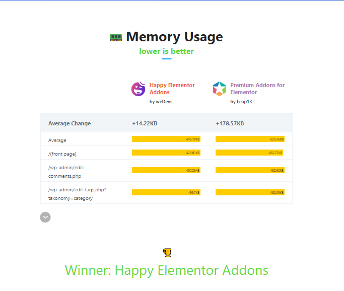 memory usage happy addons
