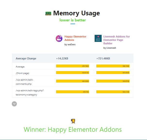 memory usage havslive