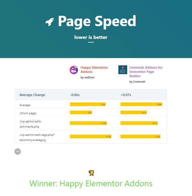 page speed havslive