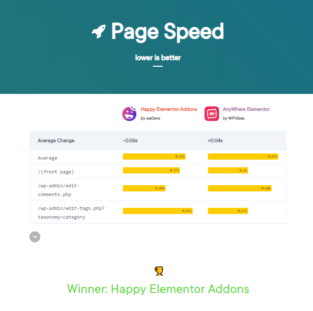 page speed havselement