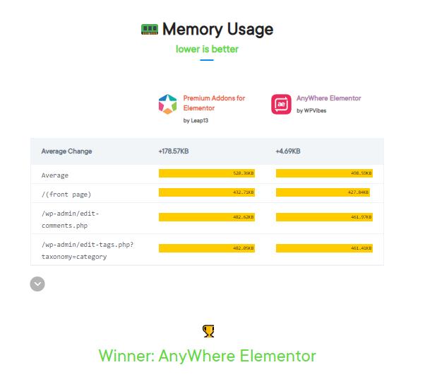 Memory usage prvselement