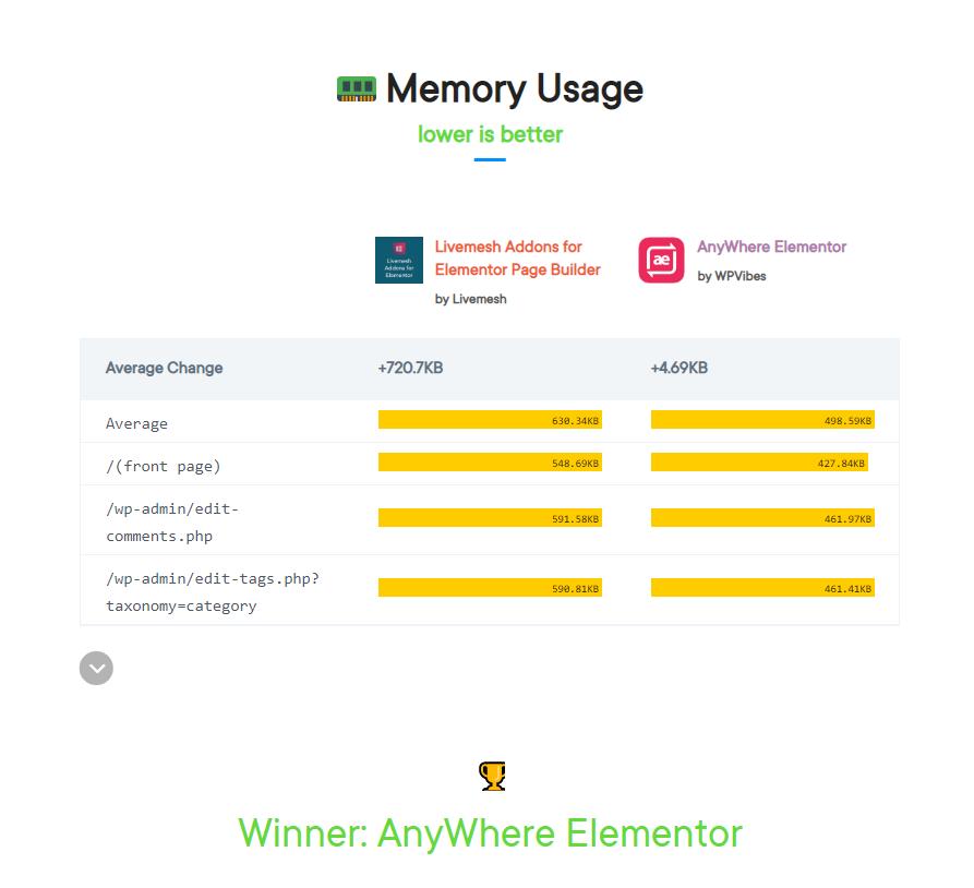 Memory usage livvselement