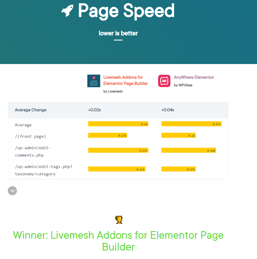 page speed livvselement