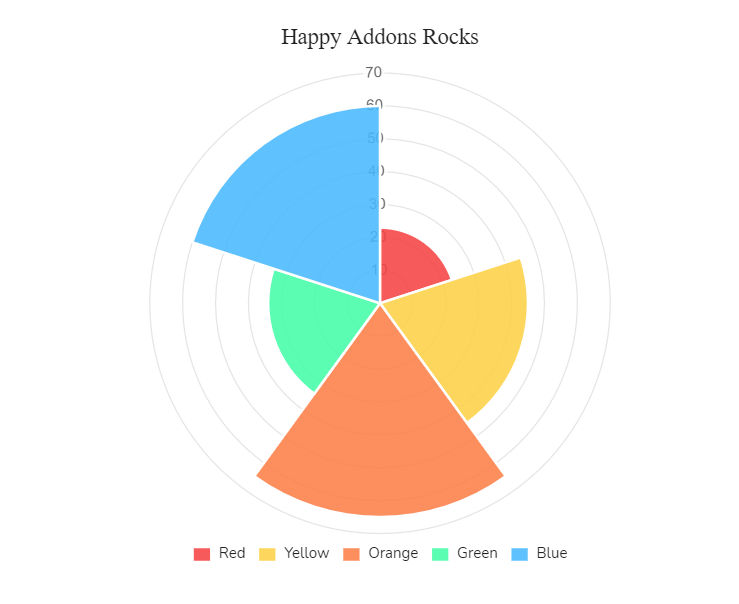polar area chart: happyaddons widgets